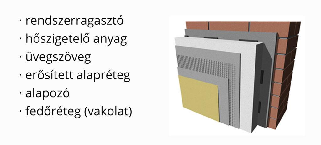 Dryvit Hőszigetelő Rendszer